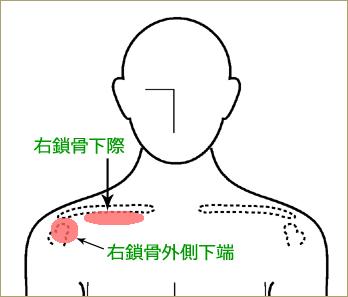 肩前面の治療ポイント
