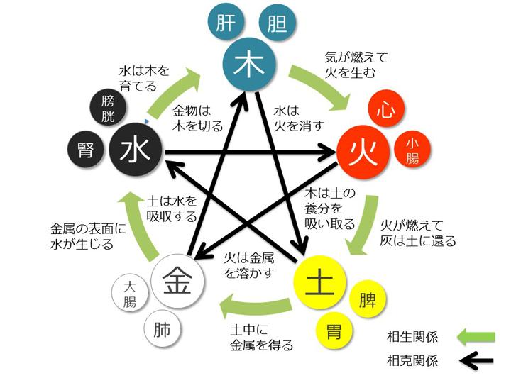 五行関係図