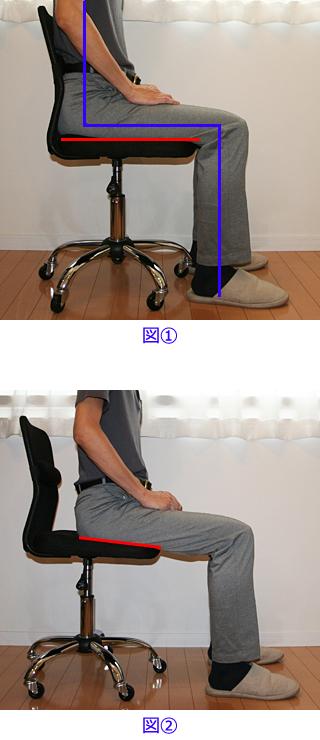 腰に負担がかかりにくいイスの座り方とは図①と図②